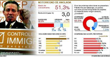 PLATAFORMA POR CATALUNYA YA SALE EN LAS ENCUESTAS (7,5% de voto)